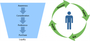 Funnel Vs Lifecycle