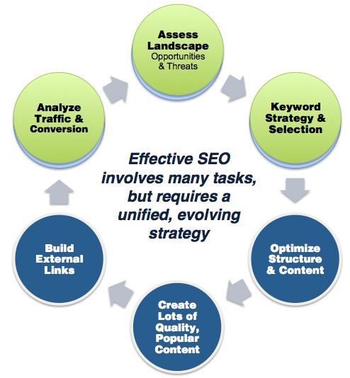 SEO Process Cycle